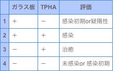 [表]梅毒の診断